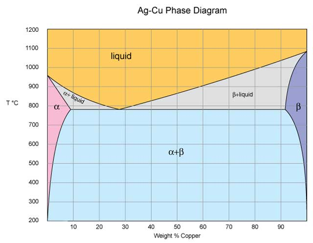 Ag Cu Phase Diagram Mokume Gane James Binnion Metal Arts