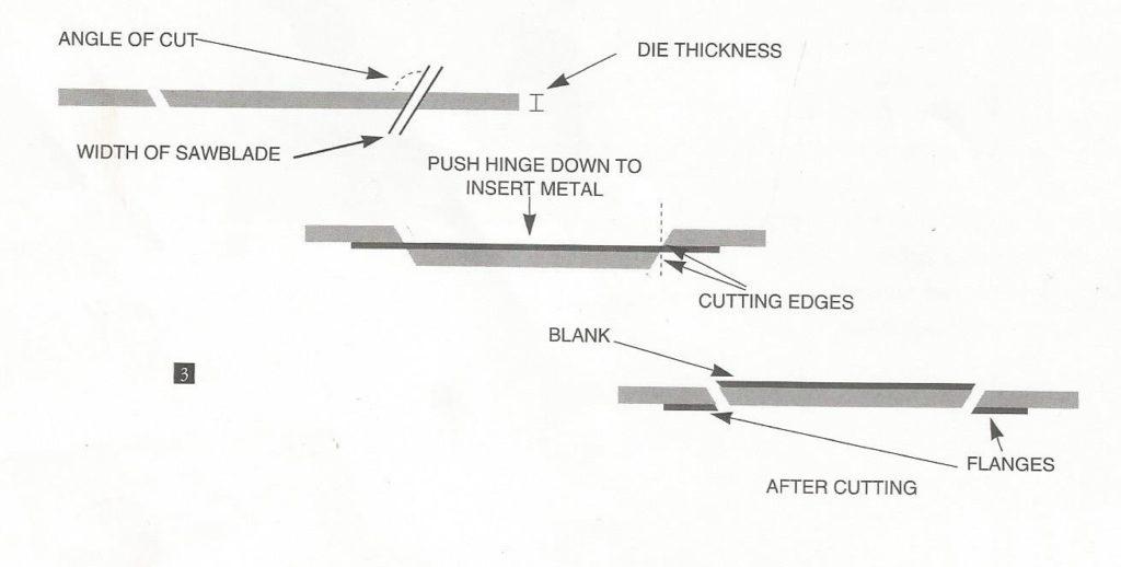 SK diagram