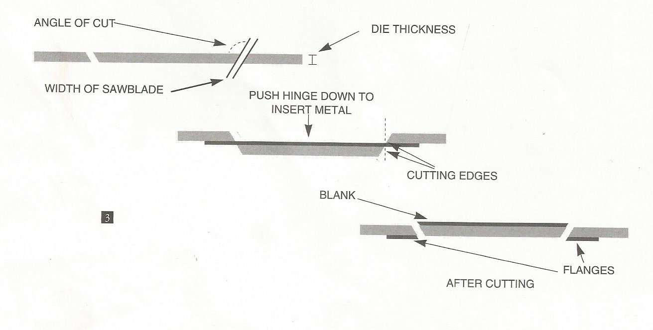 What is a real pancakert die what a real pancake die is dar above diagram from sks book showing basic rt concept of angled cut through the die plate for creating male female die components that have very tight ccuart Choice Image